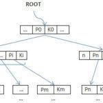 由浅入深探究mysql索引结构原理、性能分析与优化