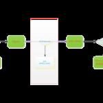Nginx模块fastcgi_cache的几个注意点