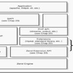 PHP的执行原理/执行流程