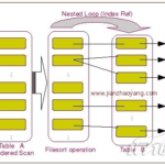MySQL Order By实现原理分析和Filesort优化