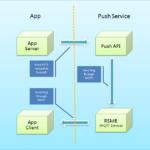 Android推送方案分析(MQTT/XMPP/GCM)