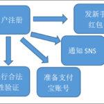 阿里中间件——消息中间件Notify和MetaQ