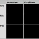 Couchbase:更好的Cache系统