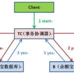 如何用消息系统避免分布式事务?