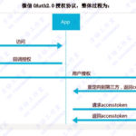 微信公众平台开发(71)OAuth2.0网页授权