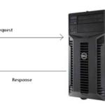 通信协议——Http、TCP、UDP