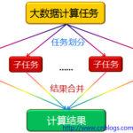 浅谈分布式计算的开发与实现(一)