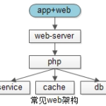 php使用TCP长连接优化