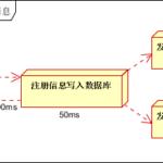 大型网站架构系列:消息队列