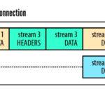 谈谈HTTP/2对前端的影响