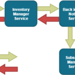 REST真的完全适合微服务架构吗?