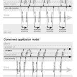 Web端即时通讯技术盘点:短轮询、Comet、Websocket、SSE