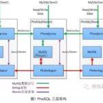 微信开源PhxSQL:高可用、强一致的MySQL集群