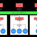 php-fpm解读-进程管理的三种模式