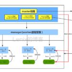 swoole流程结构图