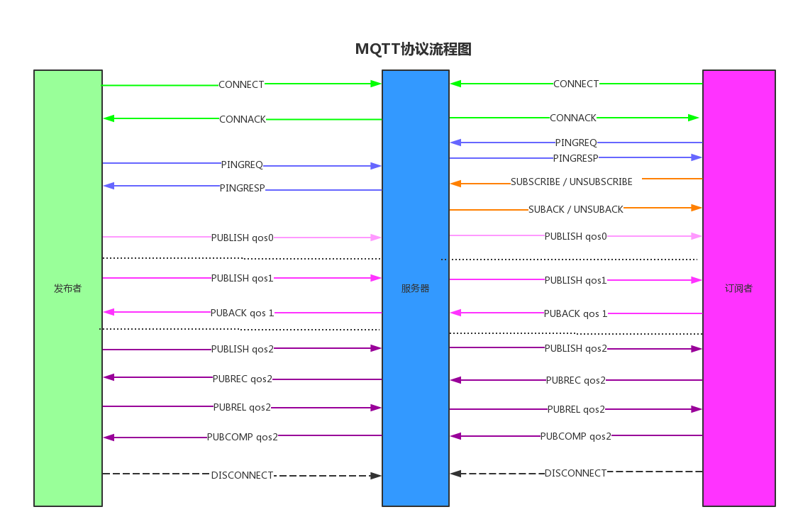 mqtt流程图