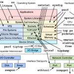 Linux服务器的那些性能参数指标