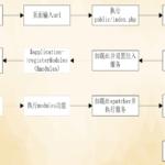 phalcon 框架执行流程图