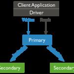 MongoDB Replica Set使用经验分享理论篇