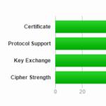 Nginx的SSL配置优化