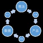 我是如何为技术博客设计一个推荐系统(上):基于统计与评分