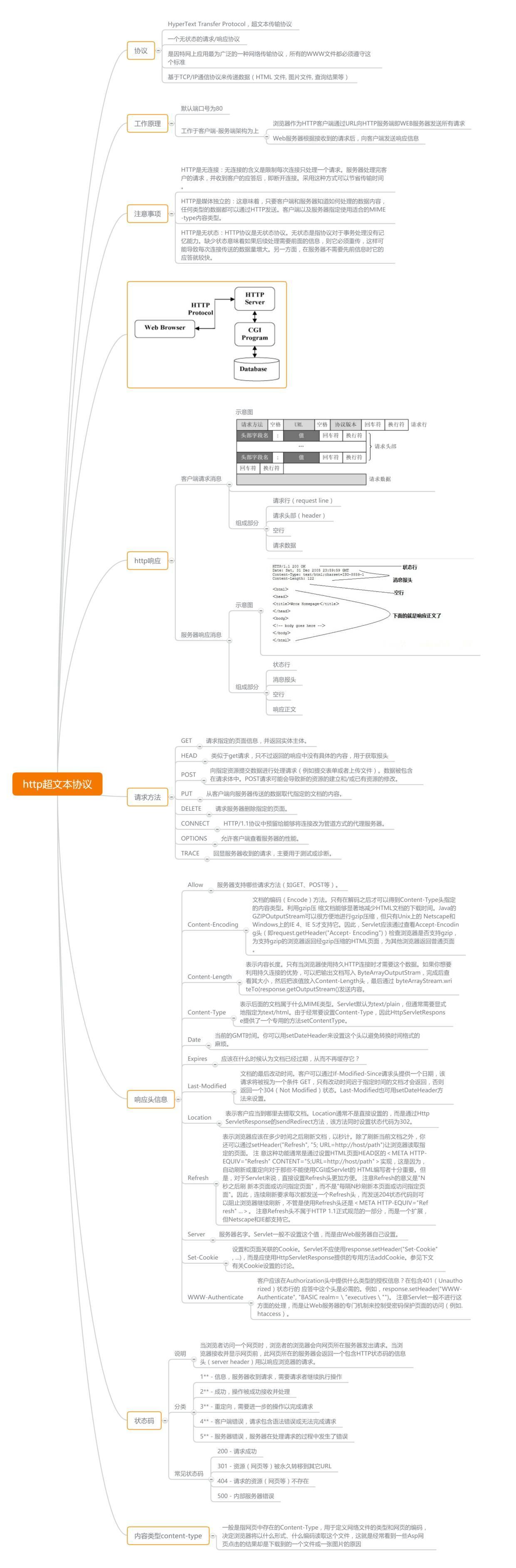 思维导图 | HTTP 超文本协议,让 HTTP 不再难懂