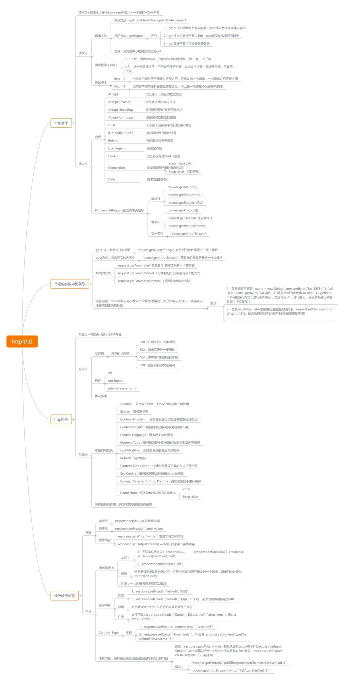 思维导图 | HTTP 超文本协议,让 HTTP 不再难懂(二)
