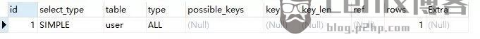 MySQL 数据库优化,看这篇就够了