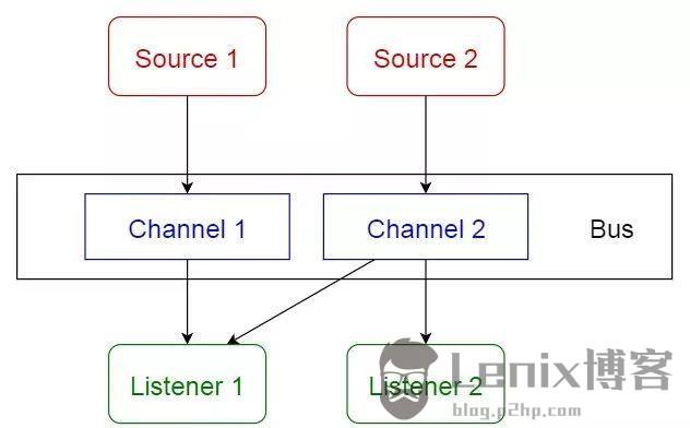 软件架构的10个常见模式