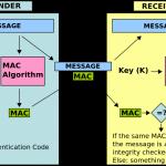 HTTP API 认证授权方法