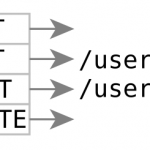 RESTful API设计 最佳实践。