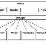 Reactor+Manager+Worker  多进程 VS 单线程协程优缺点