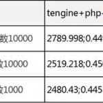 Nginx Unit 初探及其性能对比分析