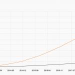 2020年的PHP