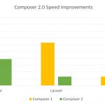Composer 2.0 发布了!