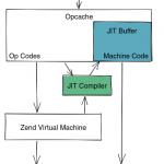 PHP8.0 JIT介绍,及如何在PHP 8中设置JIT