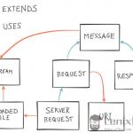 PSR-7和中间件–PHP的未来